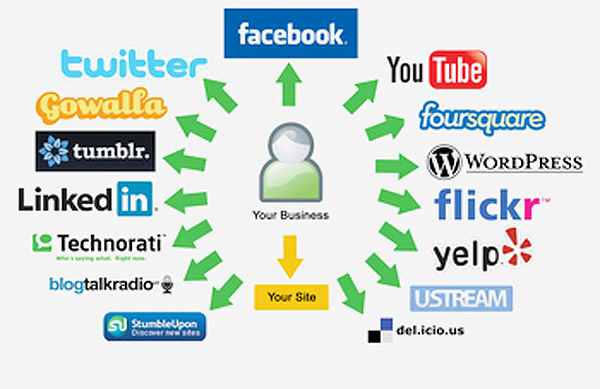 social networking marketing 2
